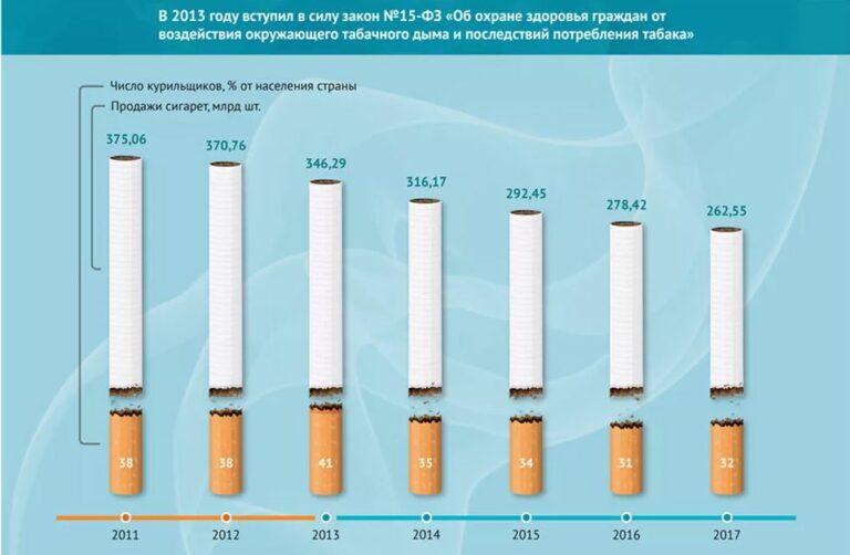 Надымили: как меняется уровень курения в России