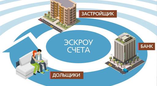 На счетах эскроу в смоленских банках размещено свыше 3 млрд рублей